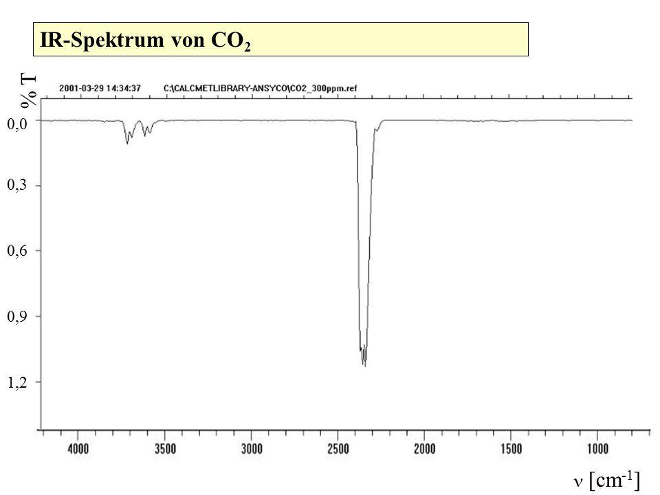 IR-Spektrum von CO2 1,2 0,9 0,6 0,3 0,0  [cm-1] % T